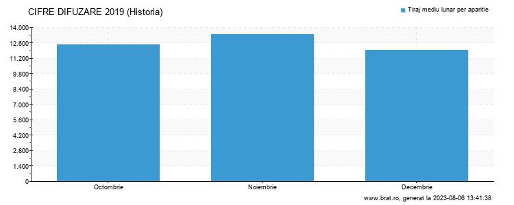 Grafic cifre difuzare - Historia