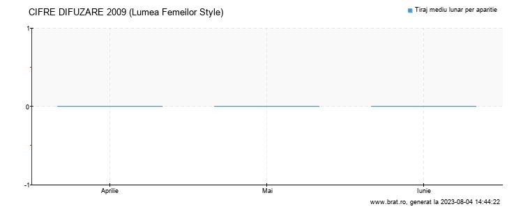 Grafic cifre difuzare - Lumea Femeilor Style