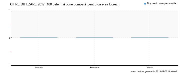 Grafic cifre difuzare - 100 cele mai bune companii pentru care sa lucrezi