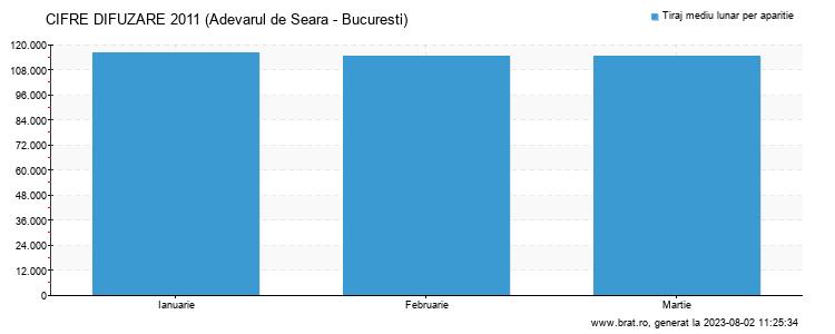 Grafic cifre difuzare - Adevarul de Seara - Bucuresti