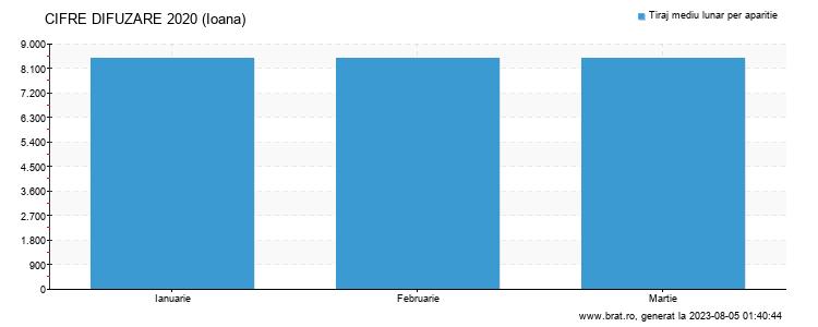 Grafic cifre difuzare - Ioana