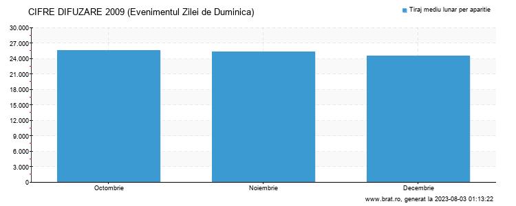 Grafic cifre difuzare - Evenimentul Zilei de Duminica