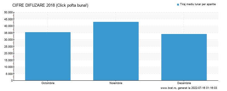 Grafic cifre difuzare - Click pofta buna!