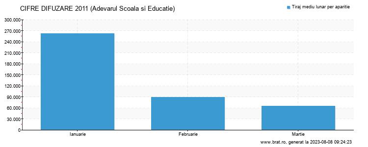 Grafic cifre difuzare - Adevarul Scoala si Educatie