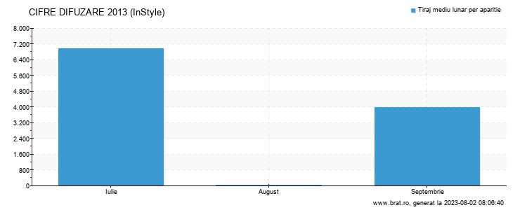 Grafic cifre difuzare - InStyle
