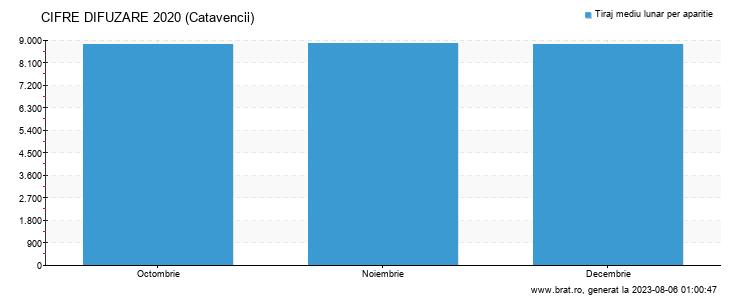 Grafic cifre difuzare - Catavencii