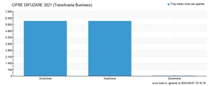 Grafic cifre difuzare - Transilvania Business