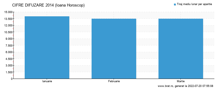 Grafic cifre difuzare - Ioana Horoscop
