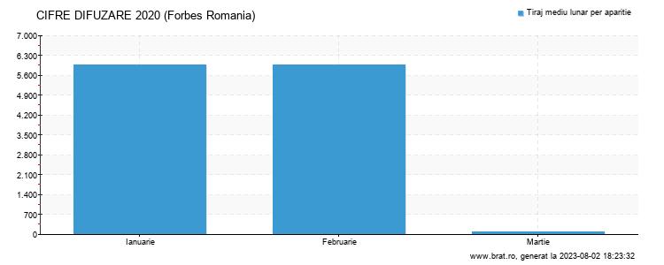 Grafic cifre difuzare - Forbes Romania