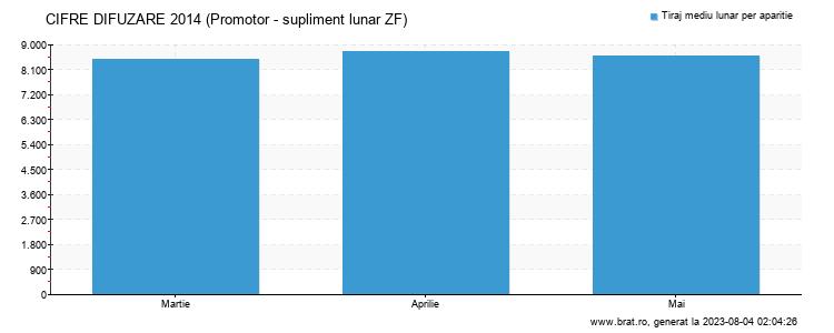 Grafic cifre difuzare - Promotor - supliment lunar ZF