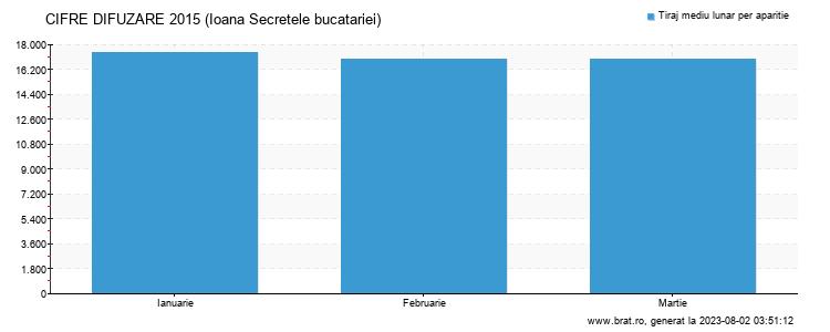 Grafic cifre difuzare - Ioana Secretele bucatariei