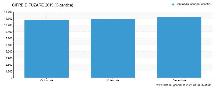 Grafic cifre difuzare - Gigantica