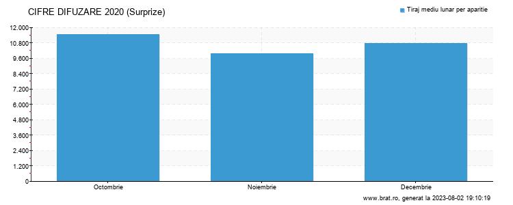Grafic cifre difuzare - Surprize
