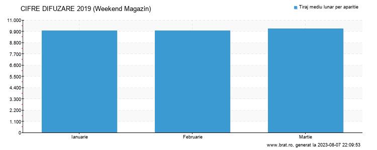 Grafic cifre difuzare - Weekend Magazin