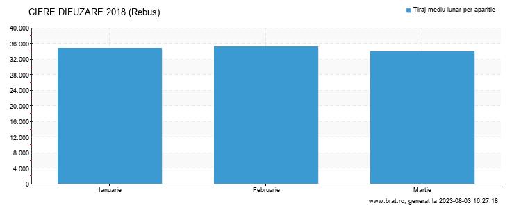 Grafic cifre difuzare - Rebus