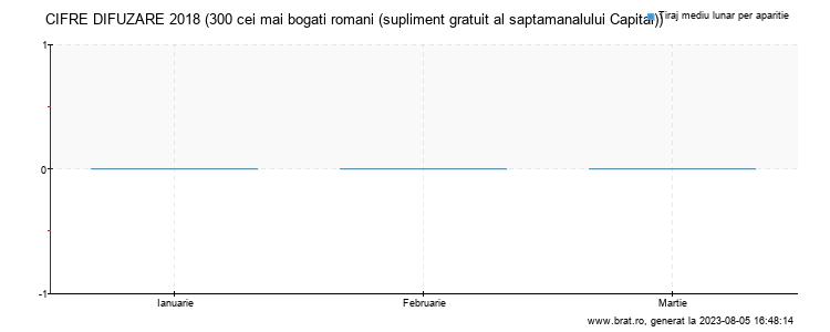 Grafic cifre difuzare - 300 cei mai bogati romani (supliment gratuit al saptamanalului Capital)