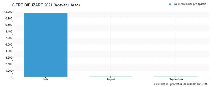 Grafic cifre difuzare - Adevarul Auto