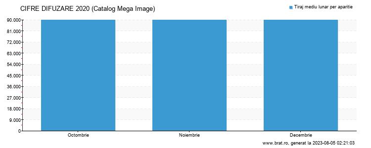 Grafic cifre difuzare - Catalog Mega Image