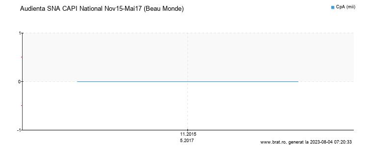 Grafic audienta - Beau Monde