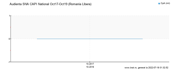 Grafic audienta - Romania Libera