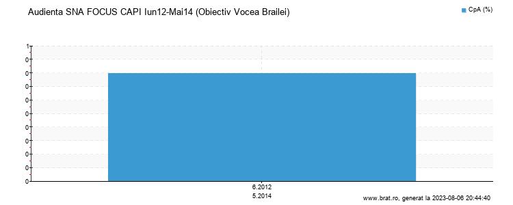Grafic audienta - Obiectiv Vocea Brailei