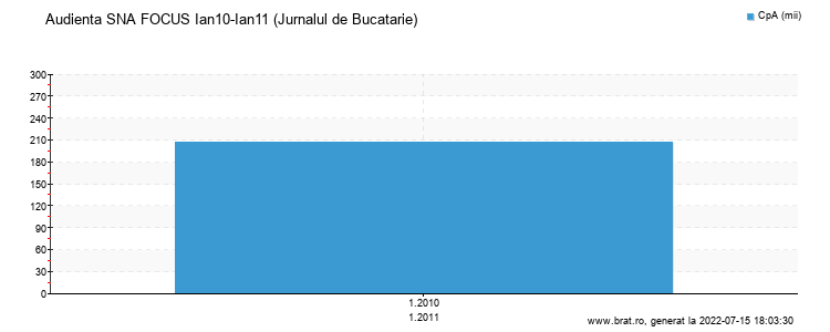 Grafic audienta - Jurnalul de Bucatarie