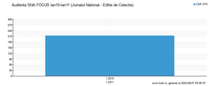 Grafic audienta - Jurnalul National - Editie de Colectie
