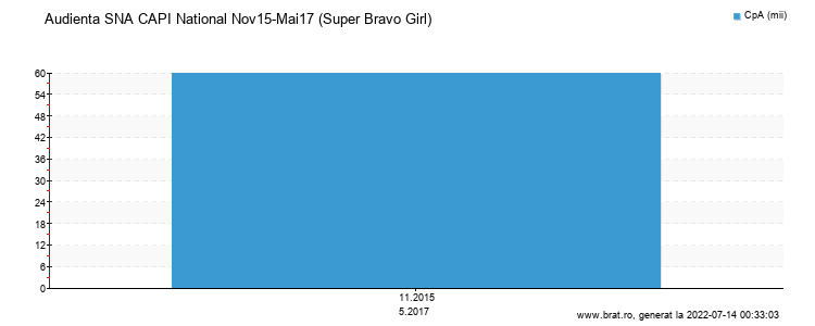 Grafic audienta - Super Bravo Girl