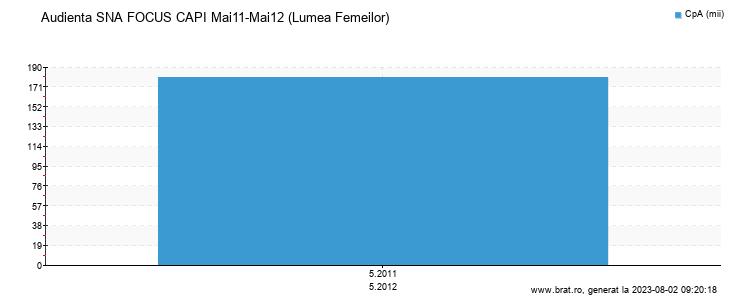 Grafic audienta - Lumea Femeilor
