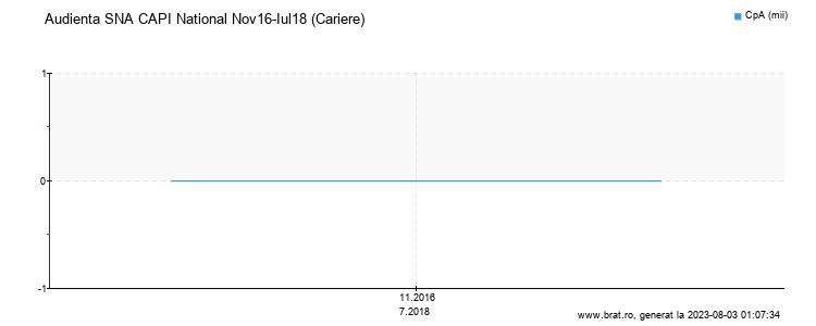 Grafic audienta - Cariere