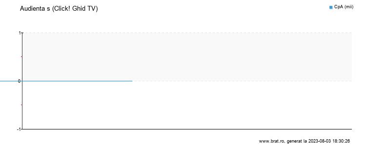 Grafic audienta - Click! Ghid TV