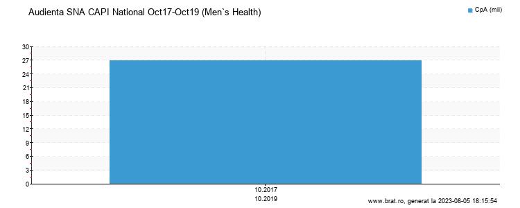 Grafic audienta - Men`s Health