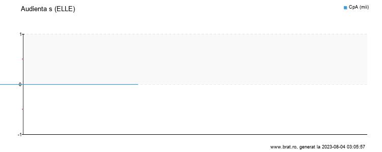 Grafic audienta - ELLE
