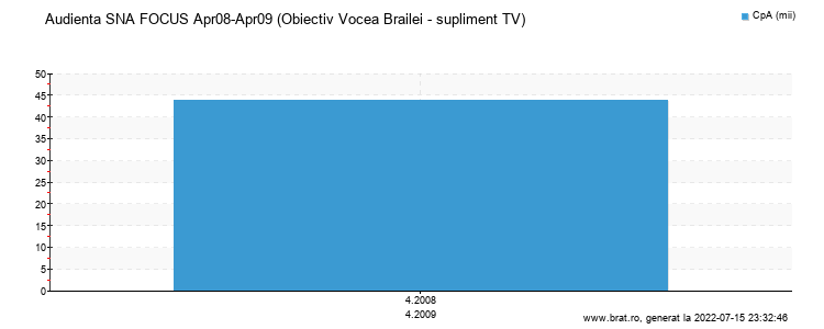 Grafic audienta - Obiectiv Vocea Brailei - supliment TV