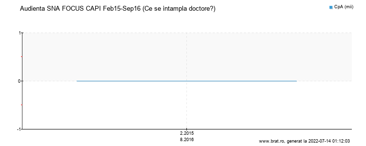 Grafic audienta - Ce se intampla doctore?