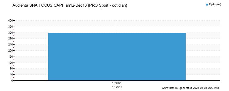 Grafic audienta - PRO Sport - cotidian