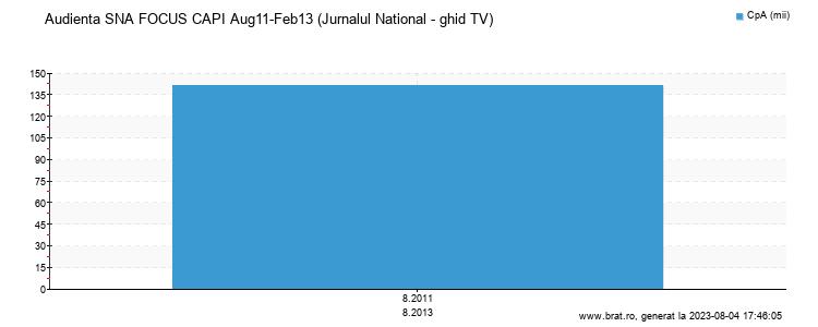 Grafic audienta - Jurnalul National - ghid TV