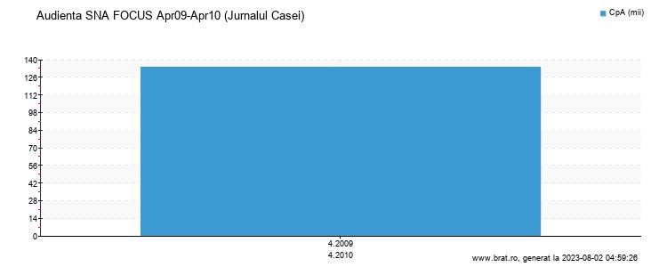 Grafic audienta - Jurnalul Casei