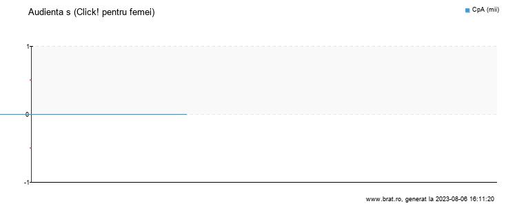Grafic audienta - Click! pentru femei