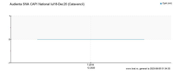 Grafic audienta - Catavencii