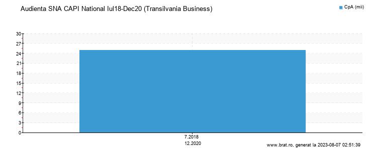 Grafic audienta - Transilvania Business