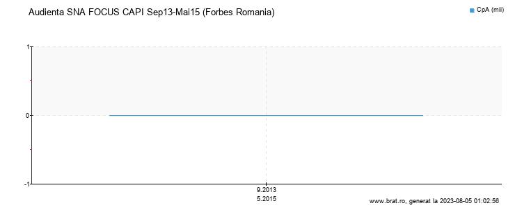 Grafic audienta - Forbes Romania