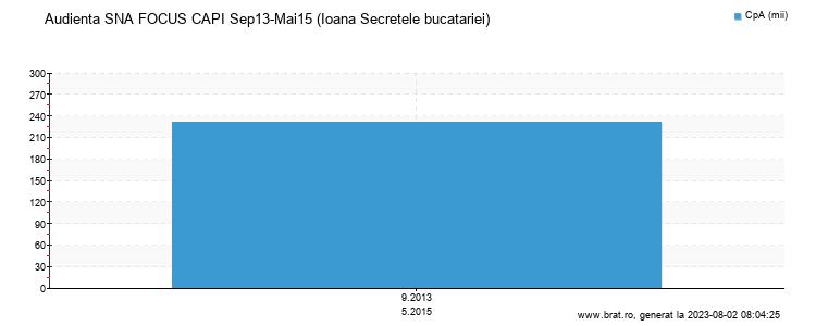 Grafic audienta - Ioana Secretele bucatariei