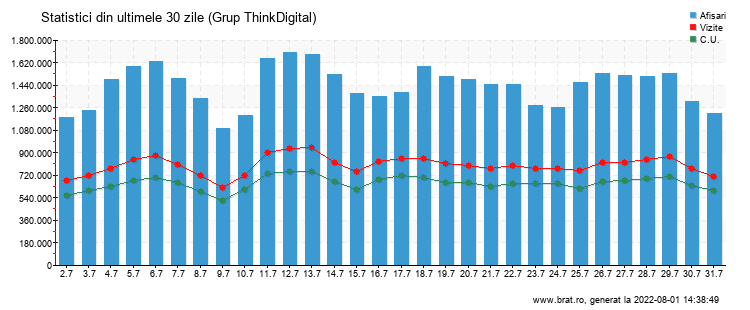 Grafic trafic total - Grup ThinkDigital