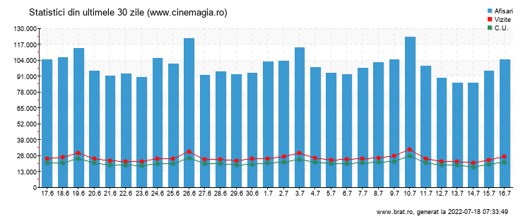 Grafic trafic total - www.cinemagia.ro