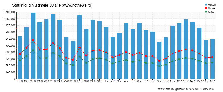 Grafic trafic total - www.hotnews.ro