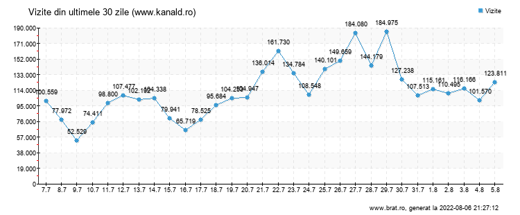Grafic trafic total - www.kanald.ro