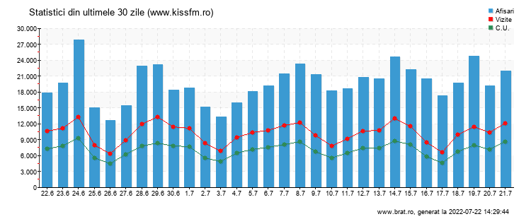 Grafic trafic total - www.kissfm.ro