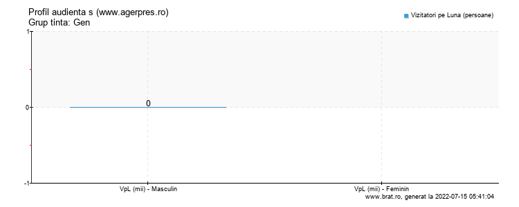 Grafic profil audienta - www.agerpres.ro