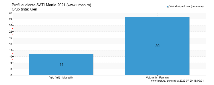 Grafic profil audienta - www.urban.ro